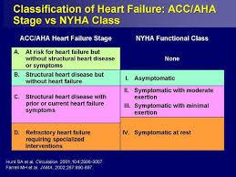Nyha Classification Chart Classification Of Heart Failure Heart Failure Cardiology
