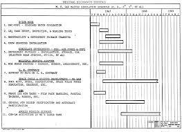 File Neutral Buoyancy Simulator Gantt Chart March 1967 Png