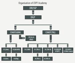Mha Organisation Chart Crpf Organization Chart 2019 2020 Student Forum