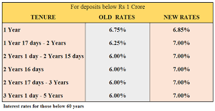 Hdfc Fd Rates Hdfc Bank Hikes Deposit Rates By 1 Percent