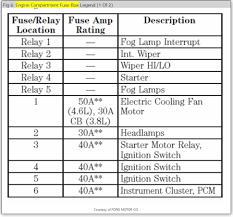1990 mustang fuse box diagram wiring diagrams panel 1999 mustang fuse panel diagram 1992 ford mustang fuse box wiring diagrams 1999 layout electrical