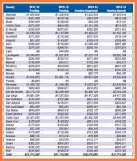 Workers Comp Settlement Chart Oklahoma Workers Comp Settlement Chart 5 Workmans Comp