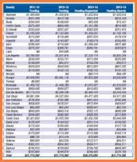 Workers Comp Settlement Chart 5 Workmans Comp
