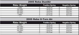 Rockshox Weight Chart 31 Abundant Rockshox Recon Air Pressure Chart