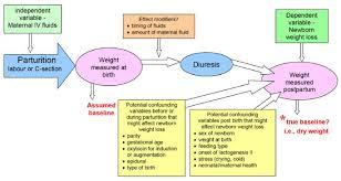 An Observational Study Of Associations Among Maternal Fluids