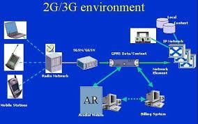 g network diagram photo album   diagramsaaa radius server for mobile providers