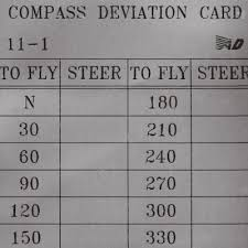 Compass Deviation Chart Compass Deviation Card 2 In X 2 In