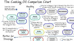 Figure Out Which Oils To Use For Your Cooking Needs With The