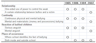 anatomy of child bullying in definition of bullying and changes in the style of bullying