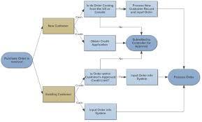 Flowchart Tips Five Tips For Better Flowcharts
