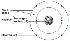 Structure Of Atom O Level Chemistry Atomic Structure