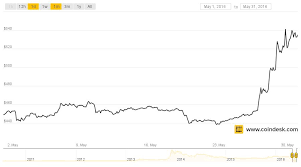 Bitcoin Prices Soar In May Analyzing The Markets Second
