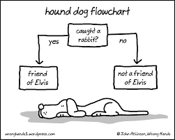 Flow Chart Cartoon Hound Dog Flowchart Cartoon