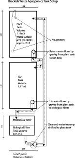 Floating Raft Aquaponics Design Diagram Of The Brackish Water Floating Raft Aquaponic System