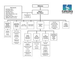 Microsoft Organization Chart Construction Project Management Organization Chart Template
