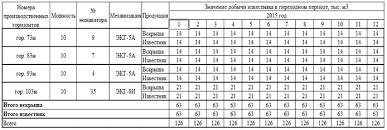 Реферат Обоснование стратегии развития горных работ на карьере  Календарный план отработки горизонтов на 2015 год