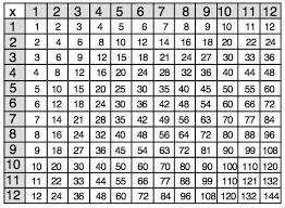 Multiplication Table Pics