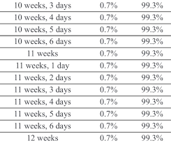 Miscarriage Percent Chart Methodical Miscarriage Statistics Week By Week Chart