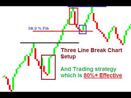 Three Line Break Chart And Effective Strategy Using Three