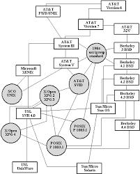 Операционная система unix Рефераты ru Основные понятия ОС unix и базовые системные вызовы