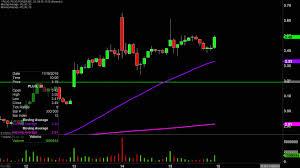 Plug Power Inc Plug Stock Chart Technical Analysis For 11 15 19