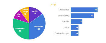 One Fourth Pie Chart When Pie Charts Are Okay Seriously Guidelines For Using