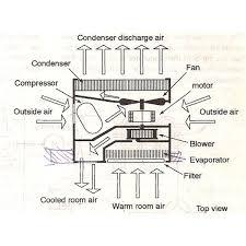 how window ac works doki okimarket co Green Black and White Window Air Conditioner Wiring Diagram how window ac works