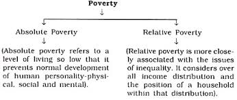 essay on poverty in meaning types measures absolute poverty is measured against a pre determined level of living that families should be able to afford consumption of food grains vegetables