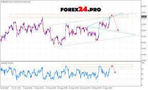 Crude Oil Technical Analysis Chart Metatrader 4 With Rub
