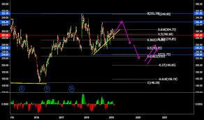 Sbin Stock Price And Chart Bse Sbin Tradingview