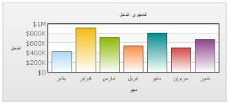 Utf 8 Chart Using Multi Lingual Text In Fusioncharts