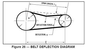 V Belt Timing Synchronous Belt Setting Tension