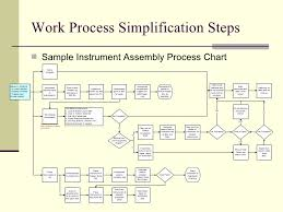 Work Simplification Process Charts And Flow Diagrams Optimizing Sterile Processing Workflow