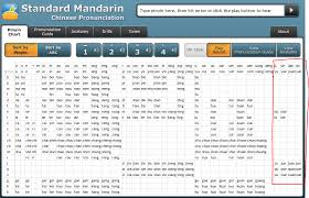 Wade Giles Pinyin Chart Mandarin When Is The Spelling And The Pronunciation