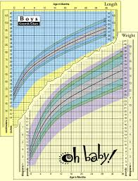 Weight Gain Babies Online Charts Collection