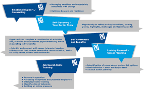 career change transition pathways limited as a general guide we would recommend between 6 to 15 session and can include the following topic areas