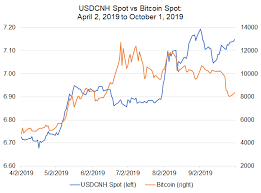 Bitcoin Price Correlations With Emerging Markets Fx Usd Inr