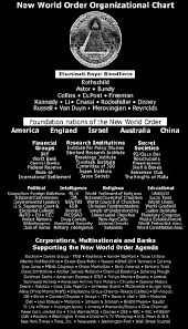 Nwo Chart New World Order Organizational Chart And The Pyramid Of