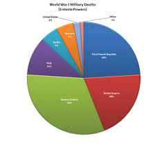 Pie Chart Indicating Percentage Of Military Deaths World