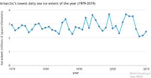 Understanding Climate Antarctic Sea Ice Extent Noaa