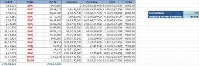 Nifty Put Call Ratio Historical Chart Nifty Option Put Call Ratio Put Call Ratio Live Chart
