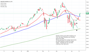 Page 25 Nasdaq 100 Index Chart Ndx Quote Tradingview
