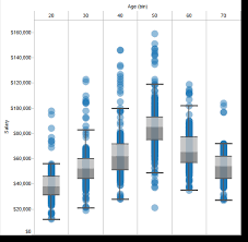 Distribution Chart Tableau What Kind Of Visualization Or Chart Type Shall Tableau