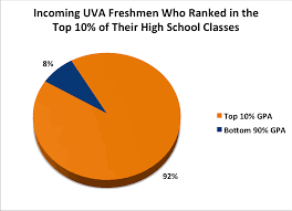 profiles in admission the university of virginia however its worth noting that having a high gpa from easy classes is not enough to guarantee acceptance the uva admissions department says this on the