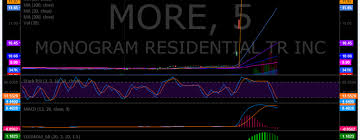 Trch Stock Chart Mtbc Archives Compound Trading