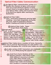 advantages and limitations of optical fiber cable communication  advantages of optical fiber cable communications