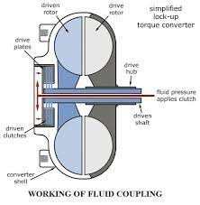 Torque Converter Selection Chart Image Result For Fluid Coupling Diagram Mechanic Jobs