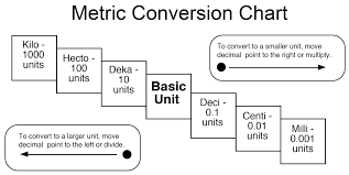 Easy Metric Chart 50 Unique Metric Conversion Chart Deci Centi Milli