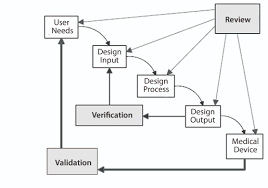 Validation Flow Chart Fda Inspection Process Flow Chart Cmc Strategy Forum On