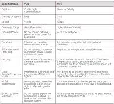 Wifi Attenuation Chart Lifi Vs Wifi Difference Between Lifi And Wifi